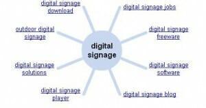 Digital Signage Wonder Wheel